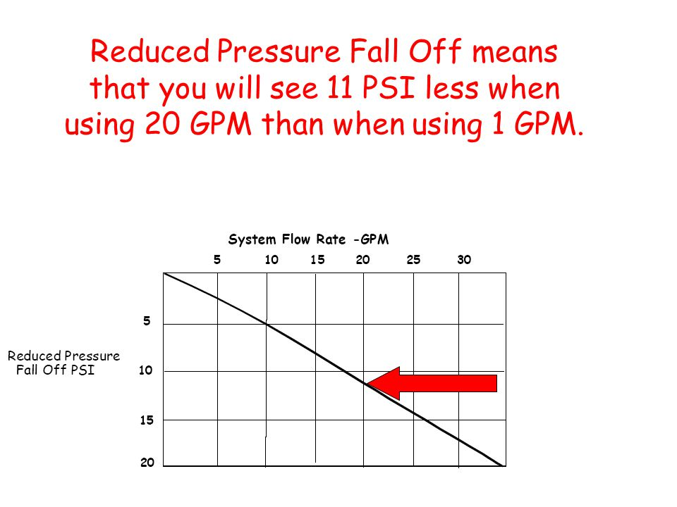 Reduced Pressure Fall Off means that you will see 11 PSI less when using 20 GPM than when using 1 GPM.