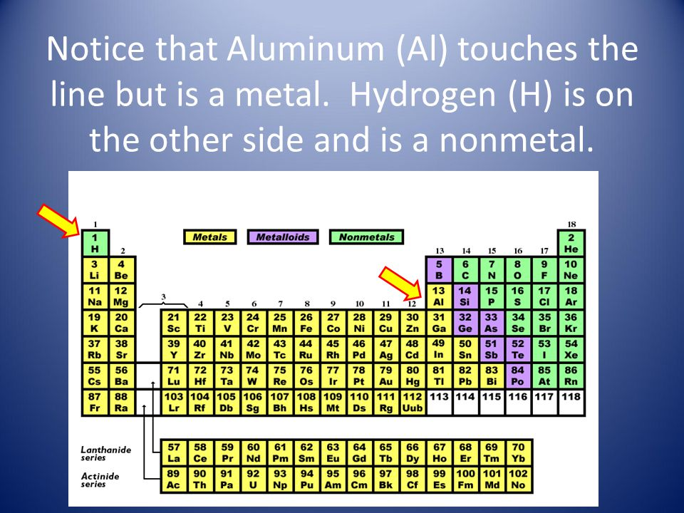 The periodic table 65a students will know that an element is a pure notice that aluminum al touches the line but is a metal urtaz Choice Image
