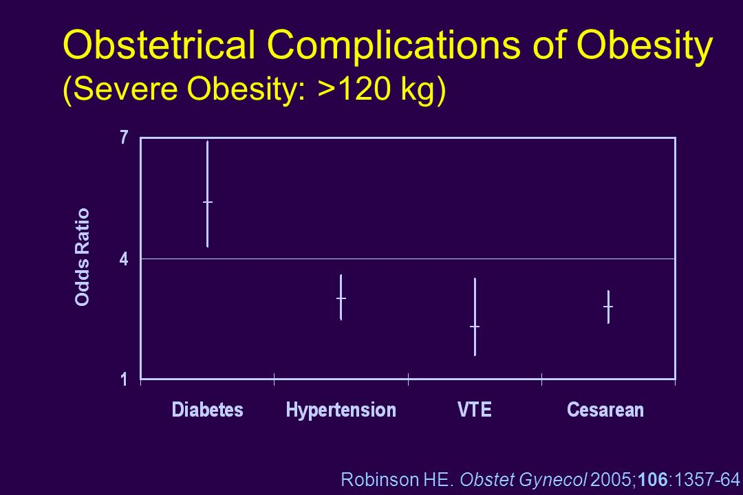 Obstetrical Complications of Obesity (Severe Obesity: >120 kg)