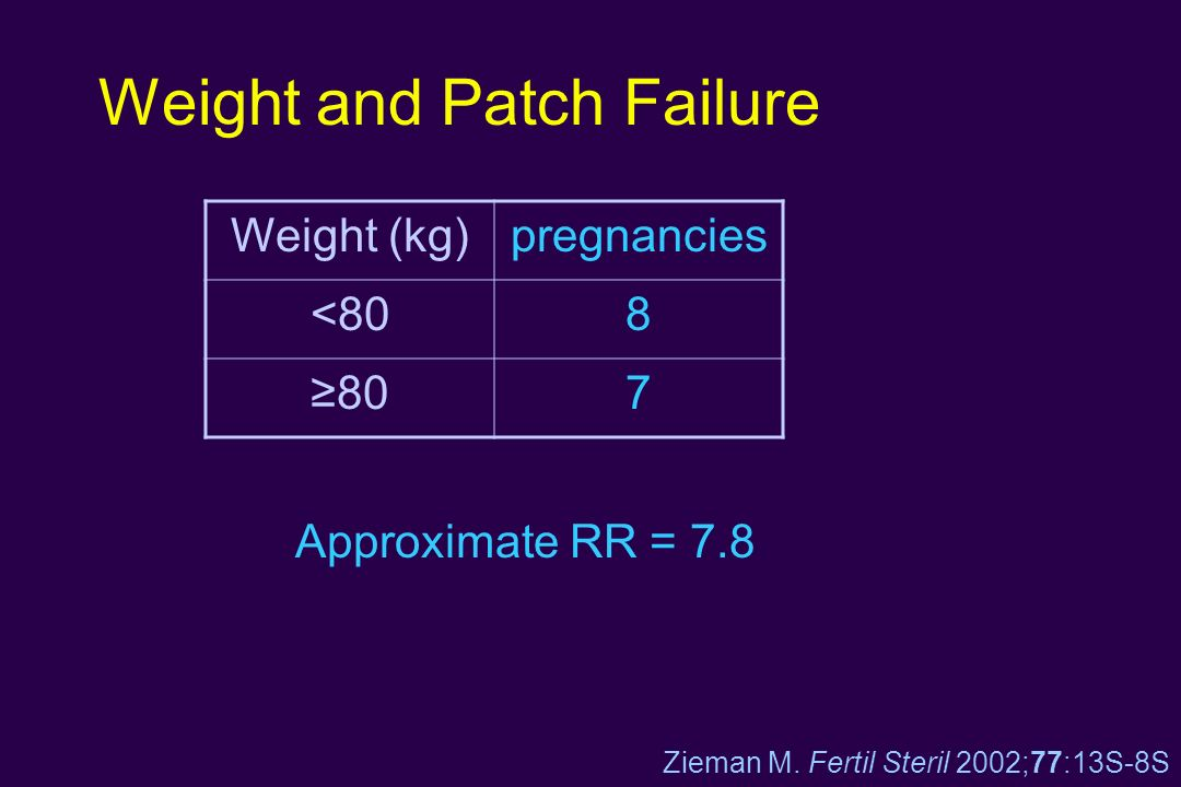 Weight and Patch Failure