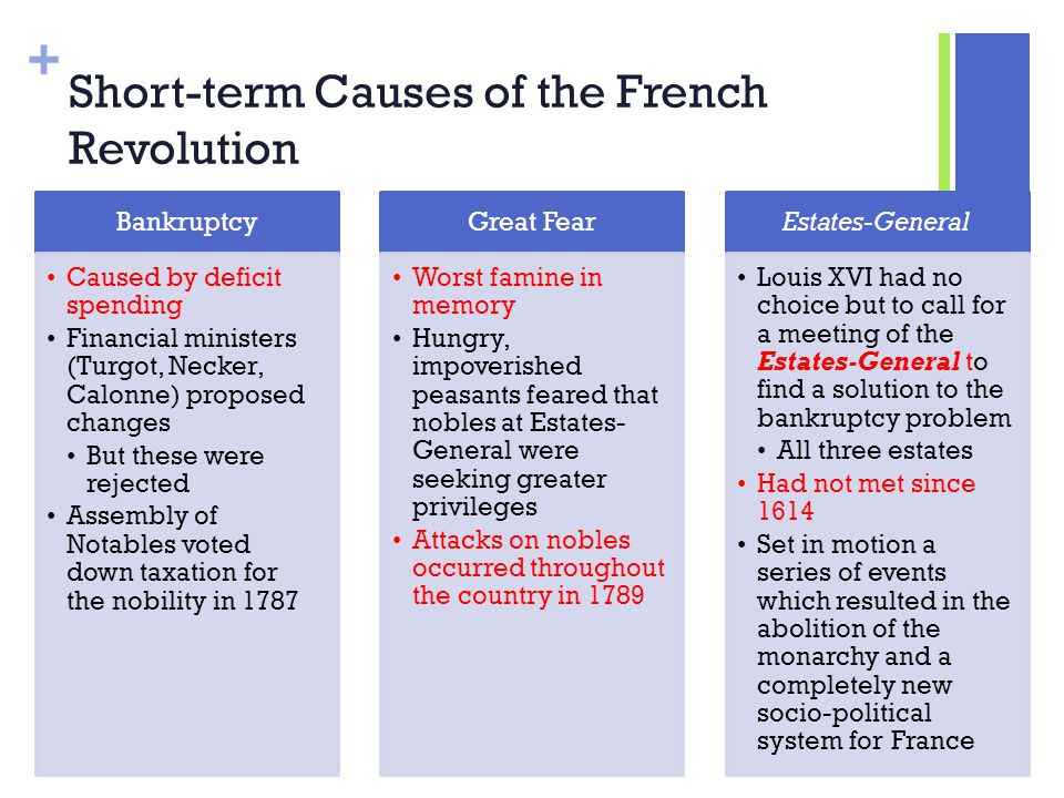 what were the three causes of the french revolution