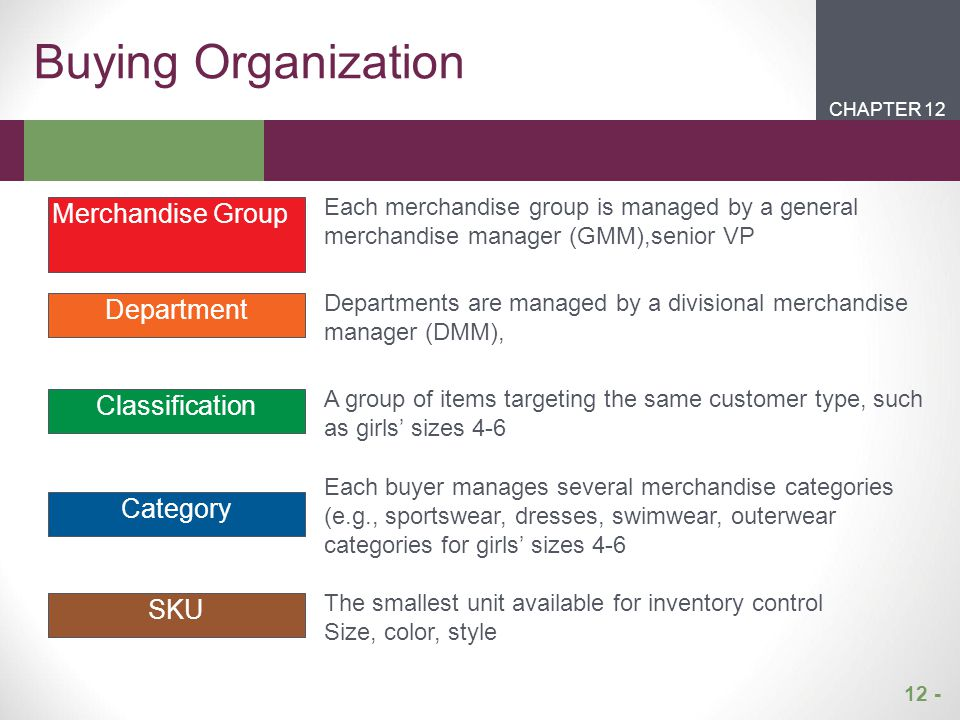 Buying Organization Merchandise Group Department Classification