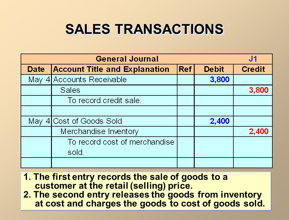 SALES TRANSACTIONS 1. The first entry records the sale of goods to a customer at the retail (selling) price.