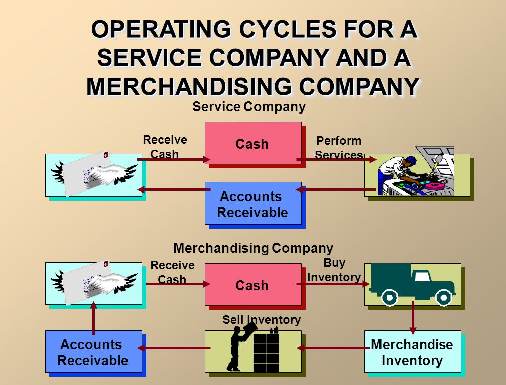 OPERATING CYCLES FOR A SERVICE COMPANY AND A MERCHANDISING COMPANY