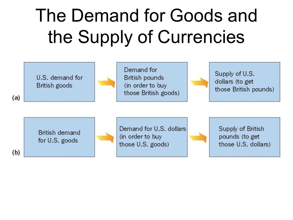 The Demand for Goods and the Supply of Currencies
