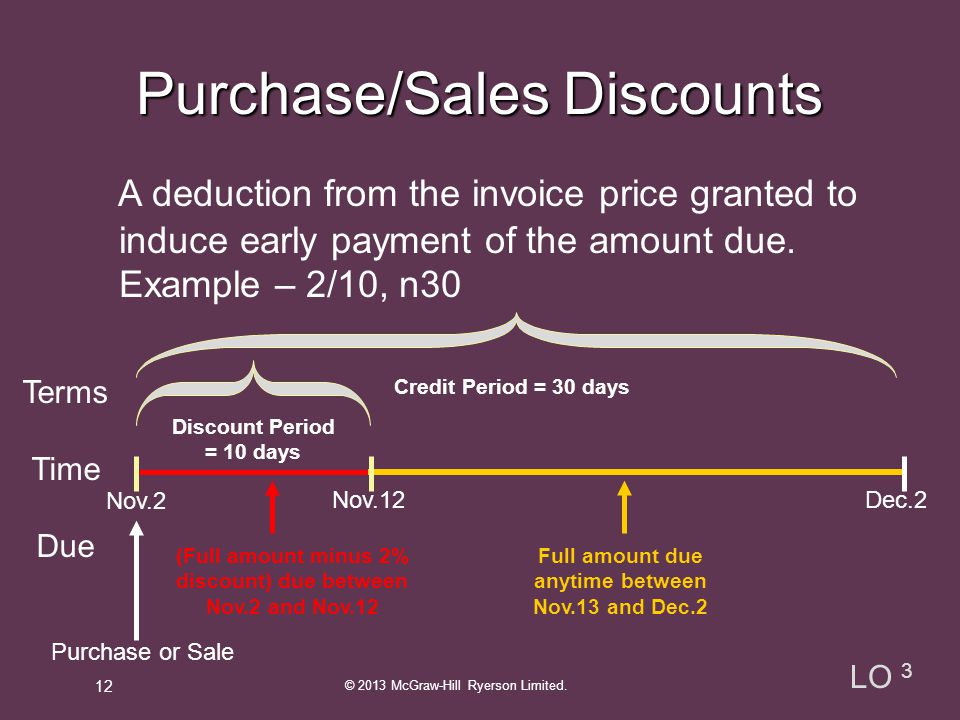 Purchase/Sales Discounts