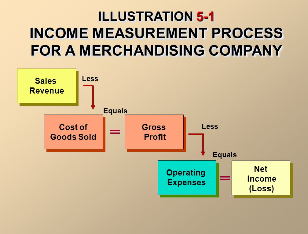 ILLUSTRATION 5-1 INCOME MEASUREMENT PROCESS FOR A MERCHANDISING COMPANY