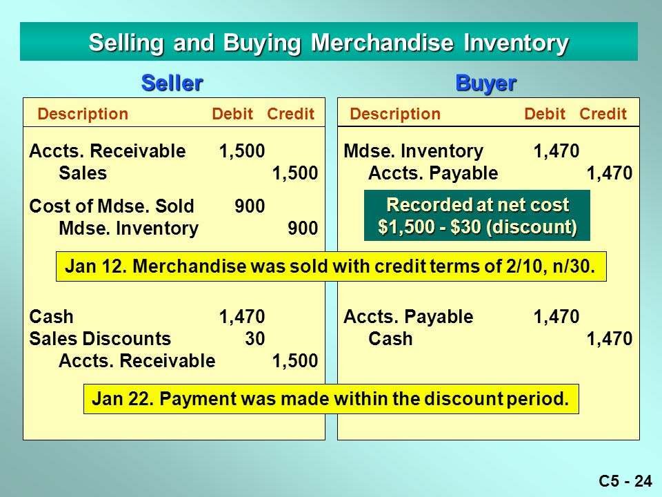 Selling and Buying Merchandise Inventory