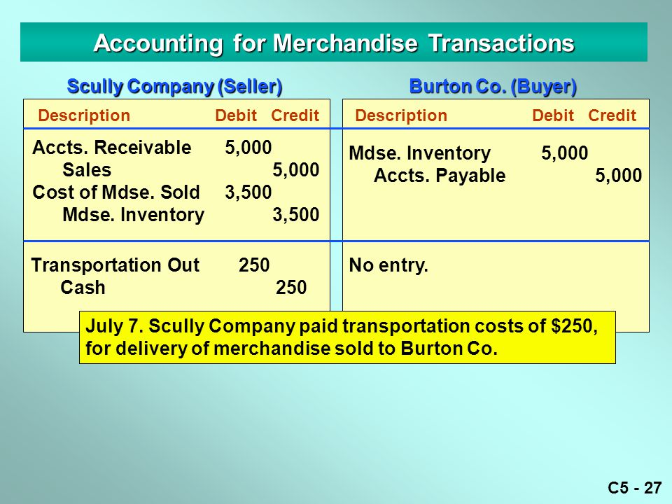 Accounting for Merchandise Transactions Scully Company (Seller)