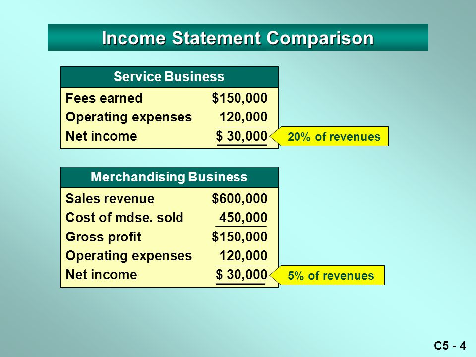 Income Statement Comparison Merchandising Business