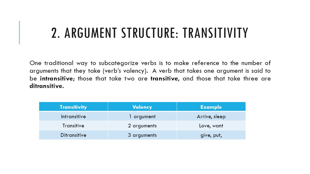 Determine the transitivity of the verb 77
