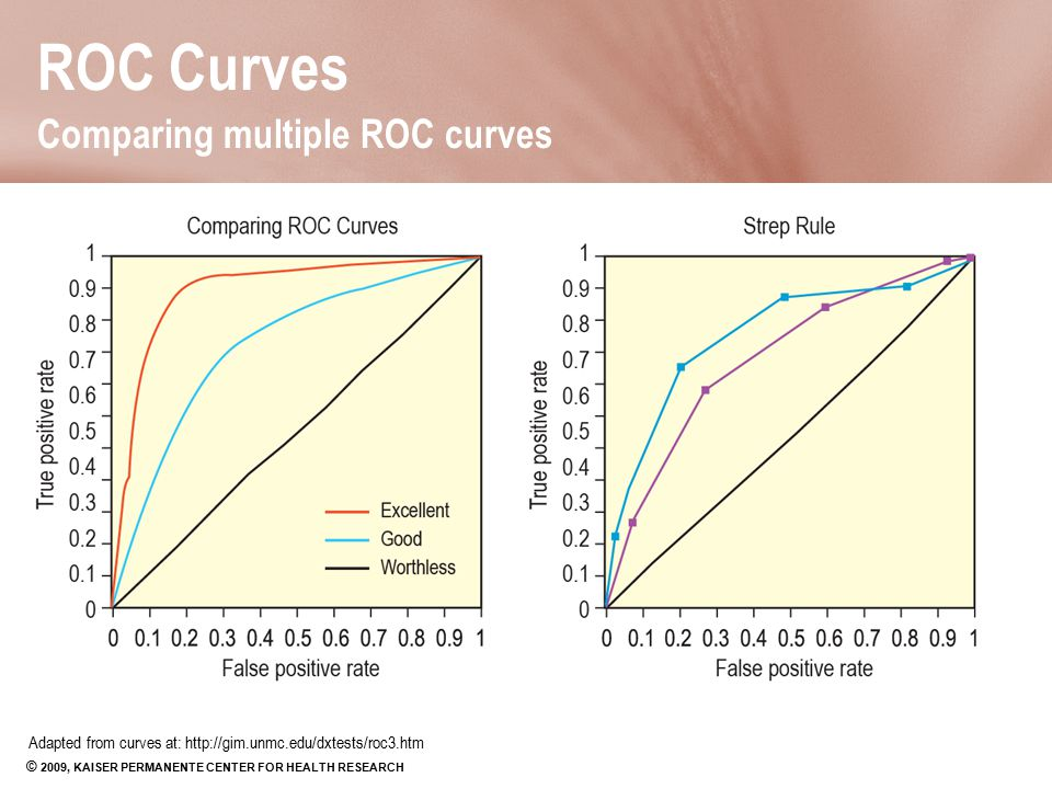 Receiver Operating Characteristic (ROC) Curves - ppt video