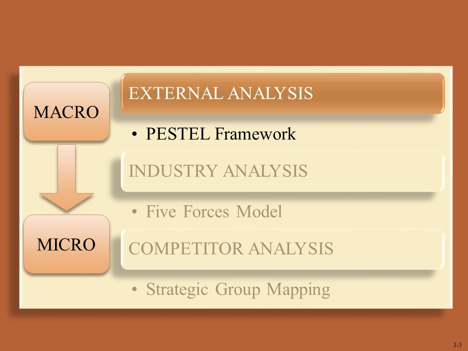EXTERNAL ANALYSIS. PESTEL Framework. INDUSTRY ANALYSIS. Five Forces Model. COMPETITOR ANALYSIS.