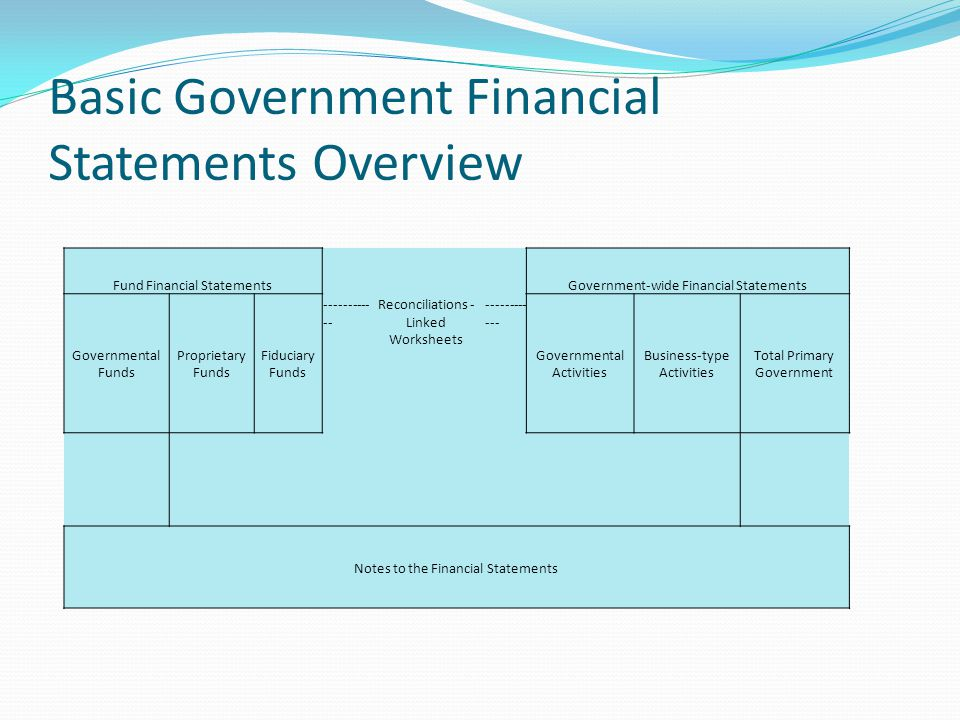 Introduction To Governmental Accounting Ppt Download. Basic Government Financial Statements Overview. Worksheet. Types Of Government Worksheets At Clickcart.co