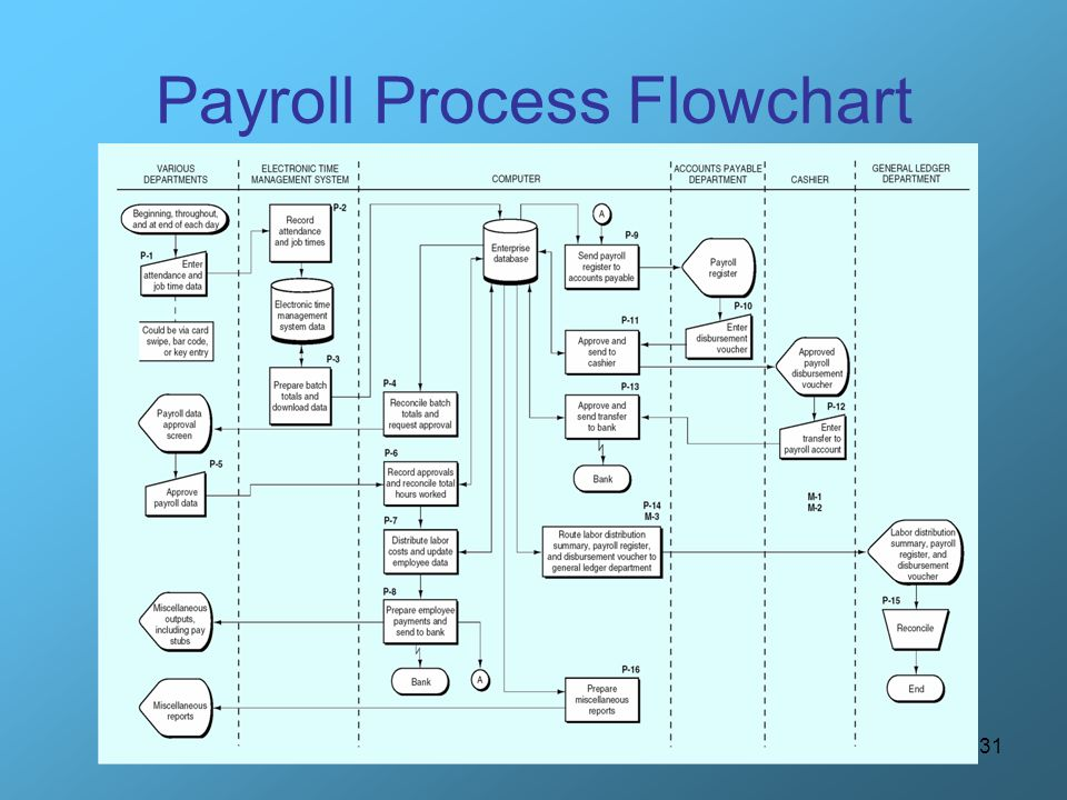 Payroll Process Flow Diagrams Trusted Wiring Diagrams