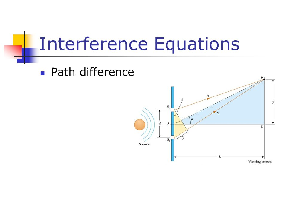 Interference Equations