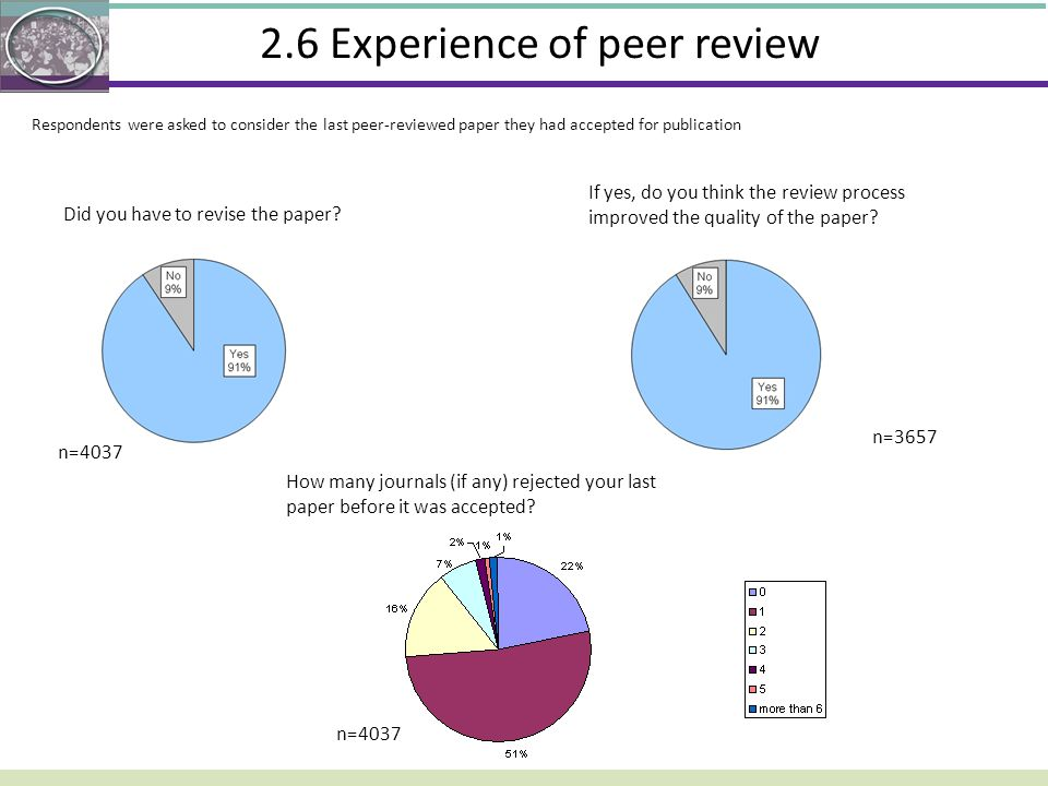 2.6 Experience of peer review