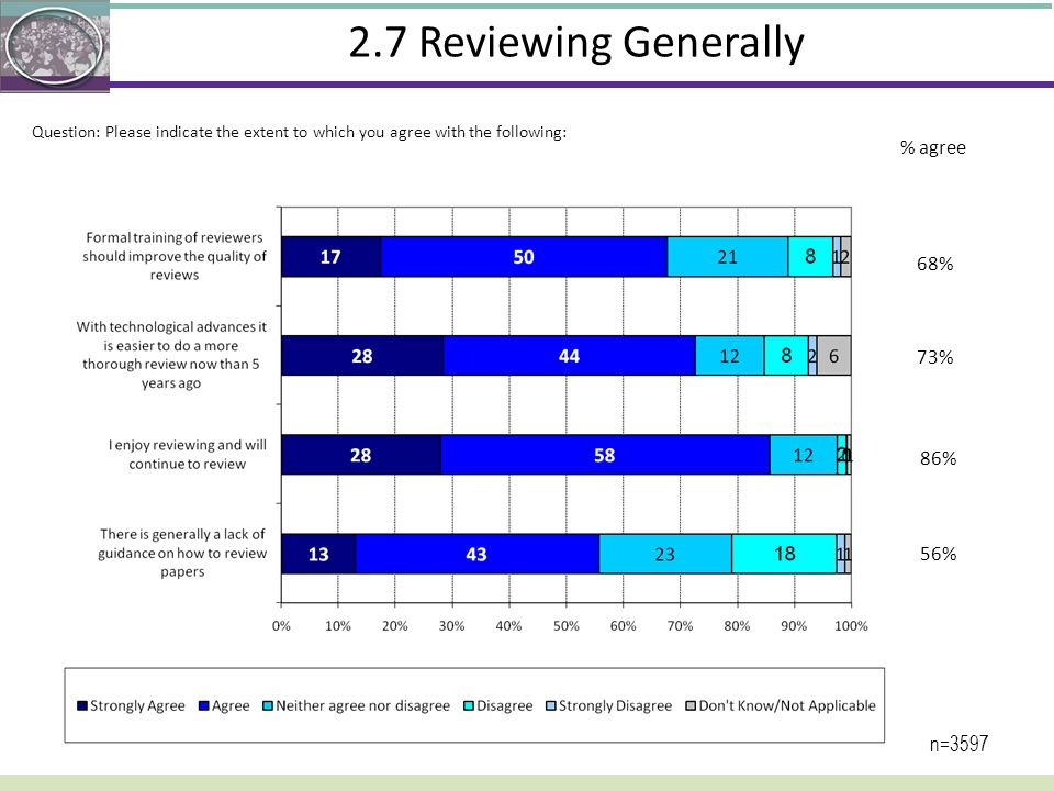 2.7 Reviewing Generally % agree 68% 73% 86% 56% n=3597