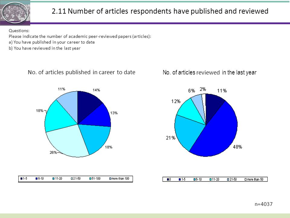 2.11 Number of articles respondents have published and reviewed