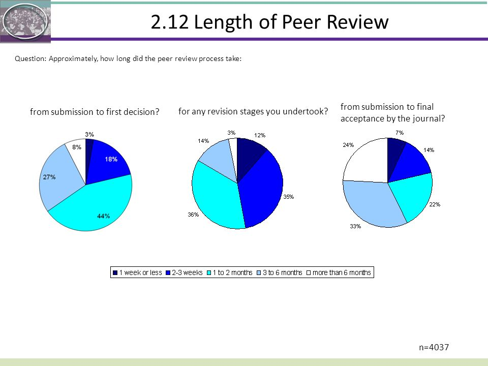 2.12 Length of Peer Review Question: Approximately, how long did the peer review process take: from submission to final acceptance by the journal