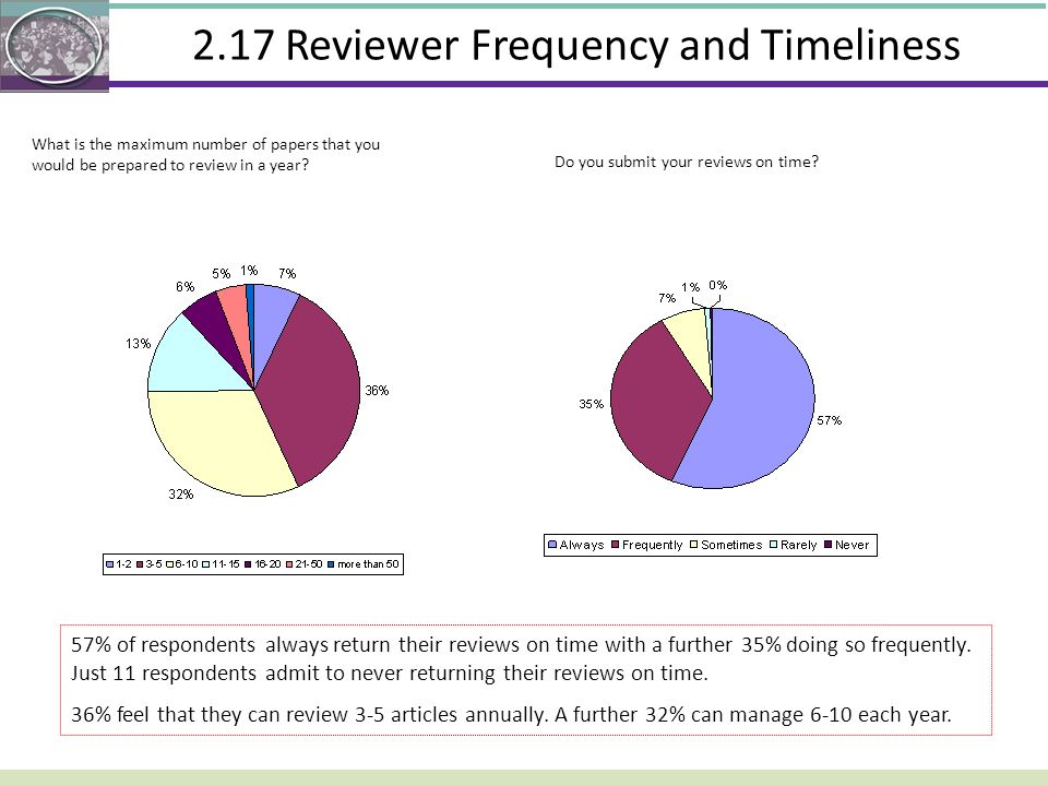 2.17 Reviewer Frequency and Timeliness