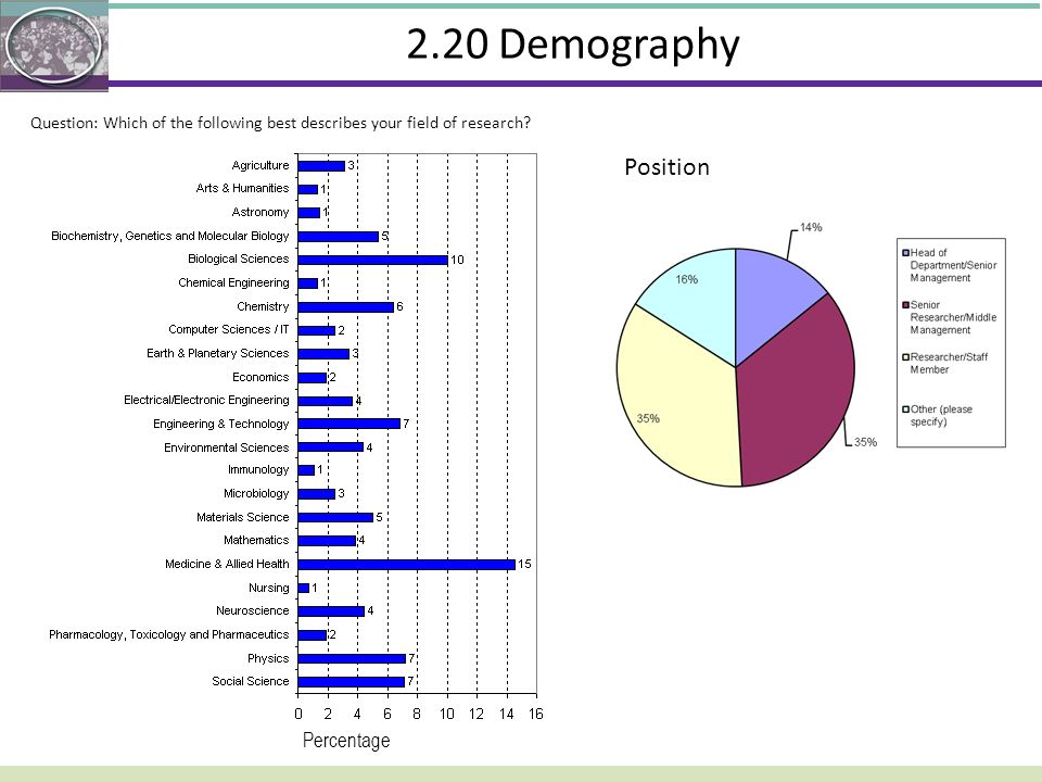 2.20 Demography Position What is your position Percentage