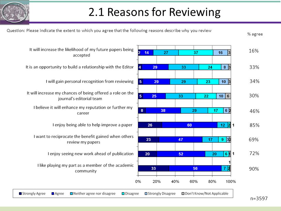 2.1 Reasons for Reviewing 16% 33% 34% 30% 46% 85% 69% 72% 90% n=3597