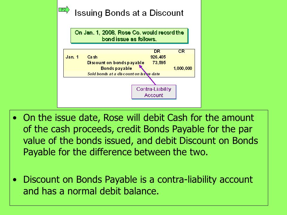 On the issue date, Rose will debit Cash for the amount of the cash proceeds, credit Bonds Payable for the par value of the bonds issued, and debit Discount on Bonds Payable for the difference between the two.