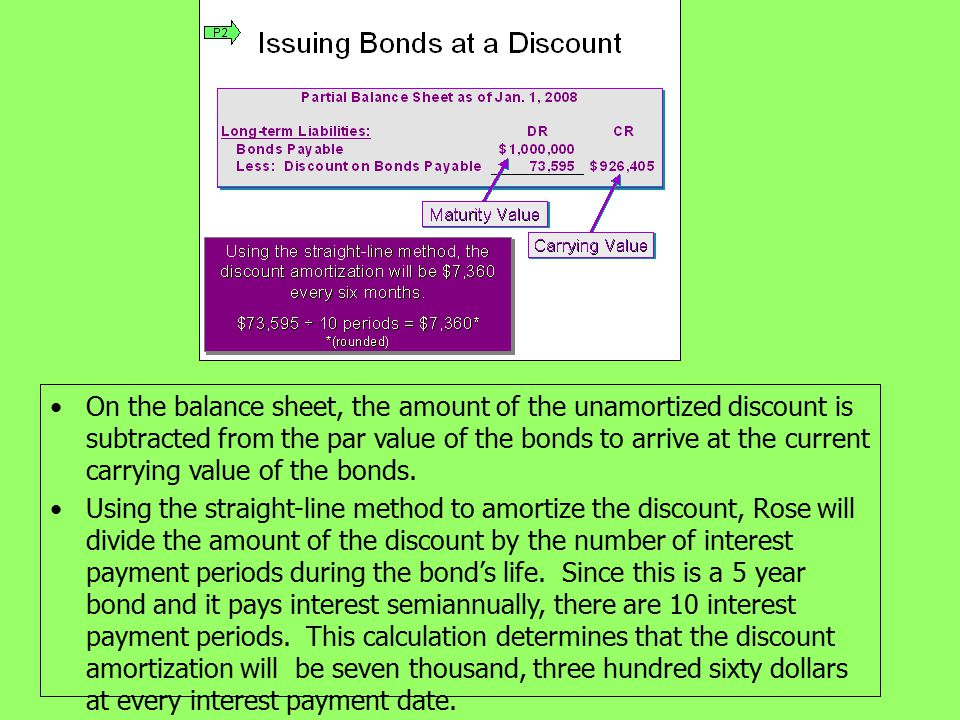 On the balance sheet, the amount of the unamortized discount is subtracted from the par value of the bonds to arrive at the current carrying value of the bonds.