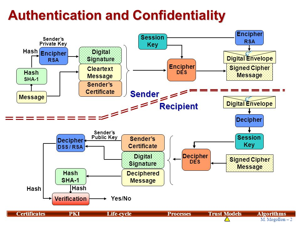Session 7 Contents Certificates Public Key Infrastructure Ppt