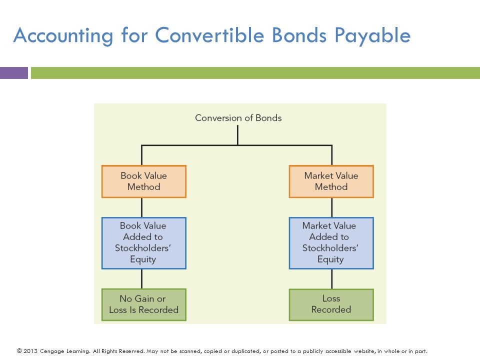 Accounting for Convertible Bonds Payable