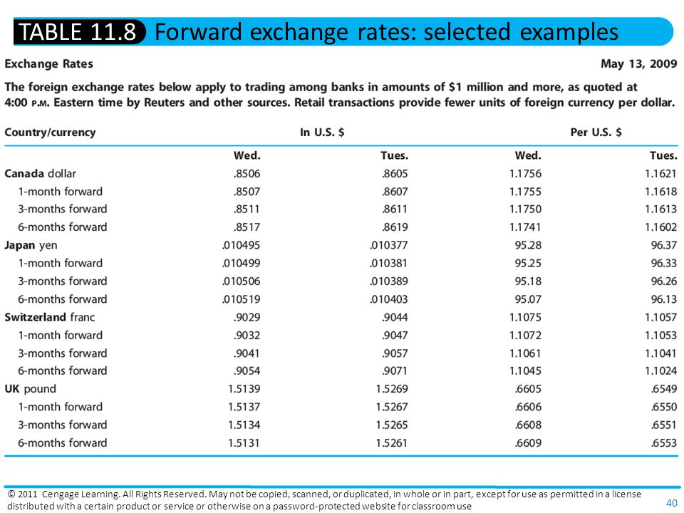 Forward Exchange Rates Selected Examples