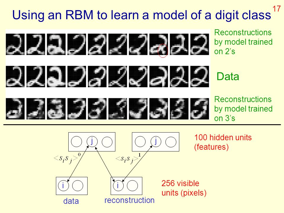 Using an RBM to learn a model of a digit class