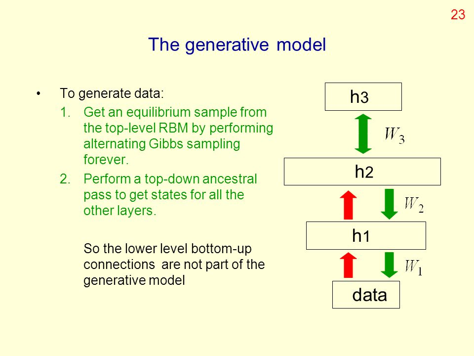The generative model h3 h2 h1 data 23 To generate data: