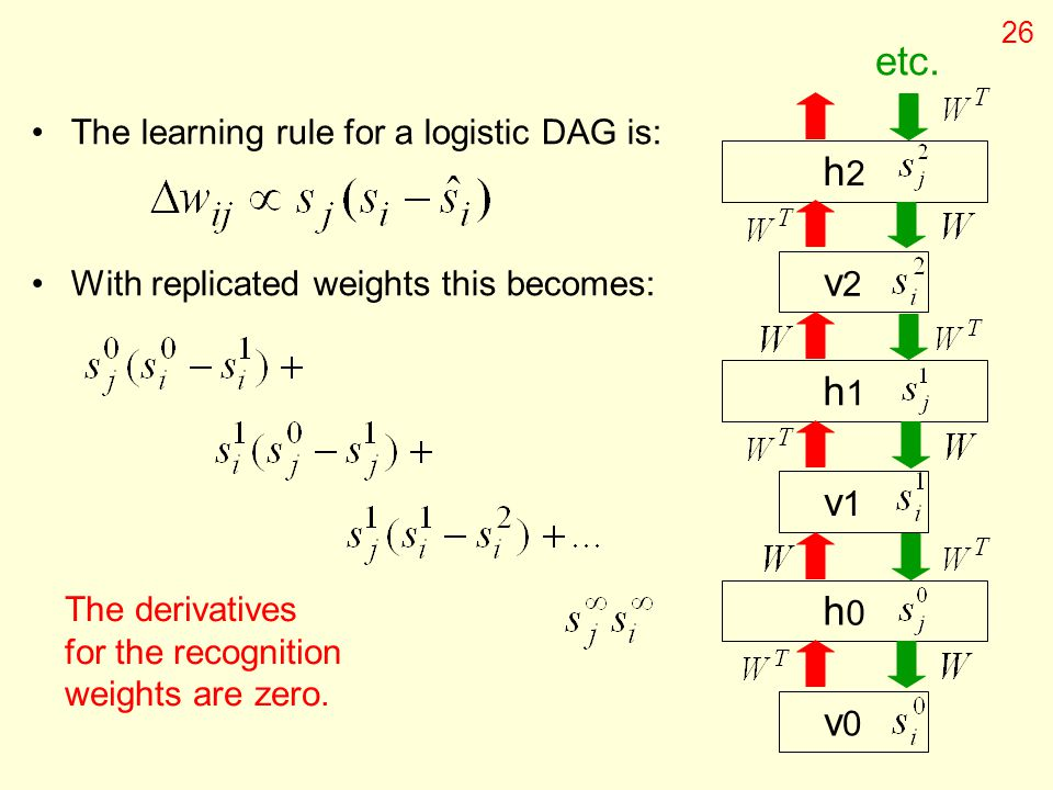 etc. h2 v2 h1 v1 h0 v0 The learning rule for a logistic DAG is: