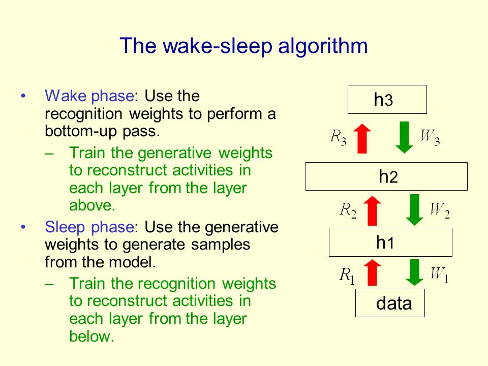 The wake-sleep algorithm