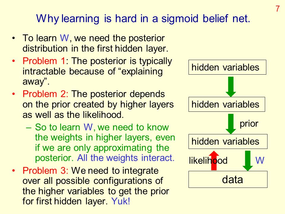 Why learning is hard in a sigmoid belief net.
