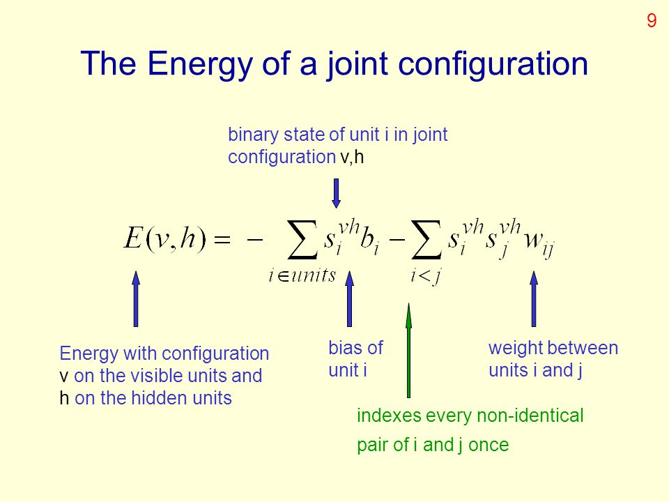 The Energy of a joint configuration