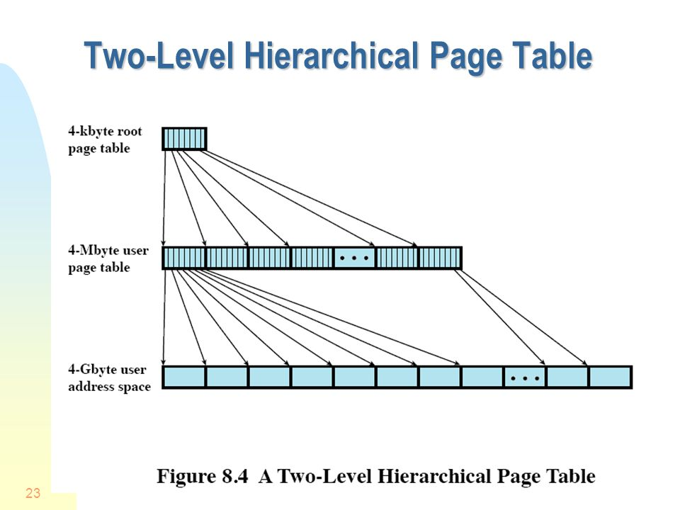 Two-Level Hierarchical Page Table