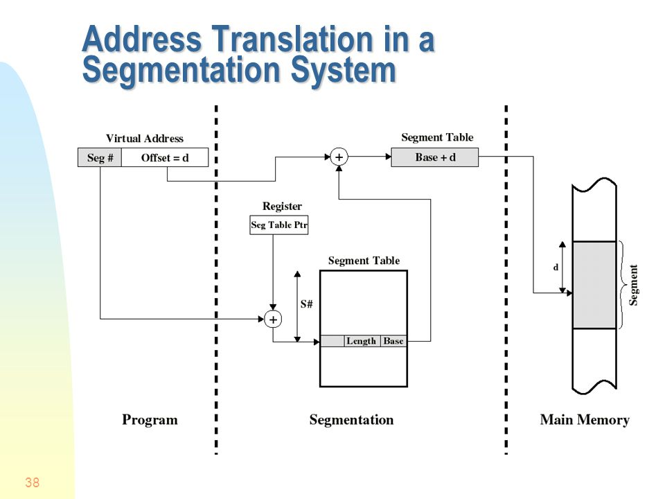 Address Translation in a Segmentation System