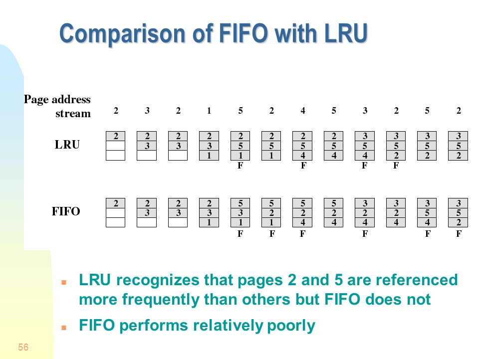 Comparison of FIFO with LRU