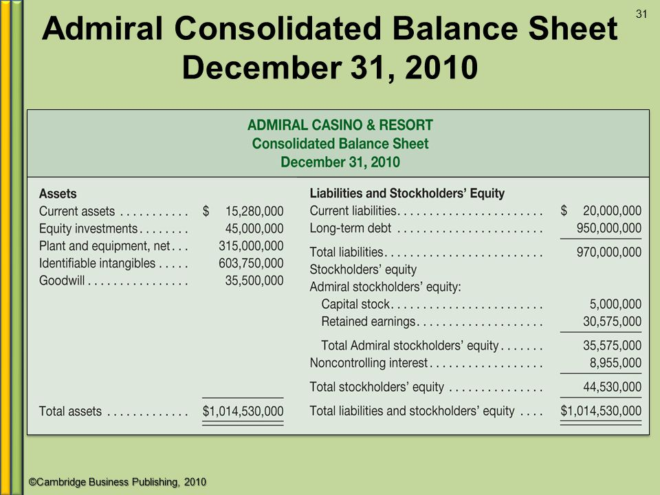 Admiral Consolidated Balance Sheet December 31, 2010