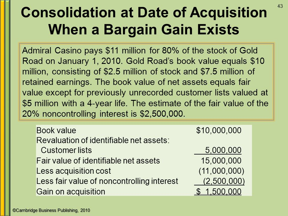 Consolidation at Date of Acquisition When a Bargain Gain Exists