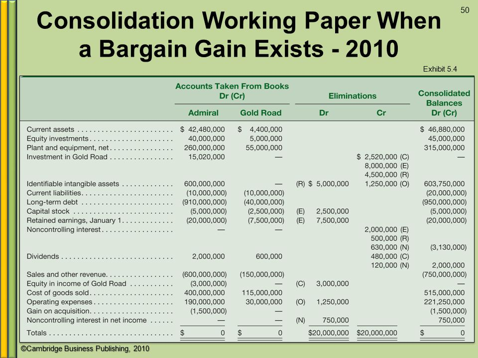 Consolidation Working Paper When a Bargain Gain Exists