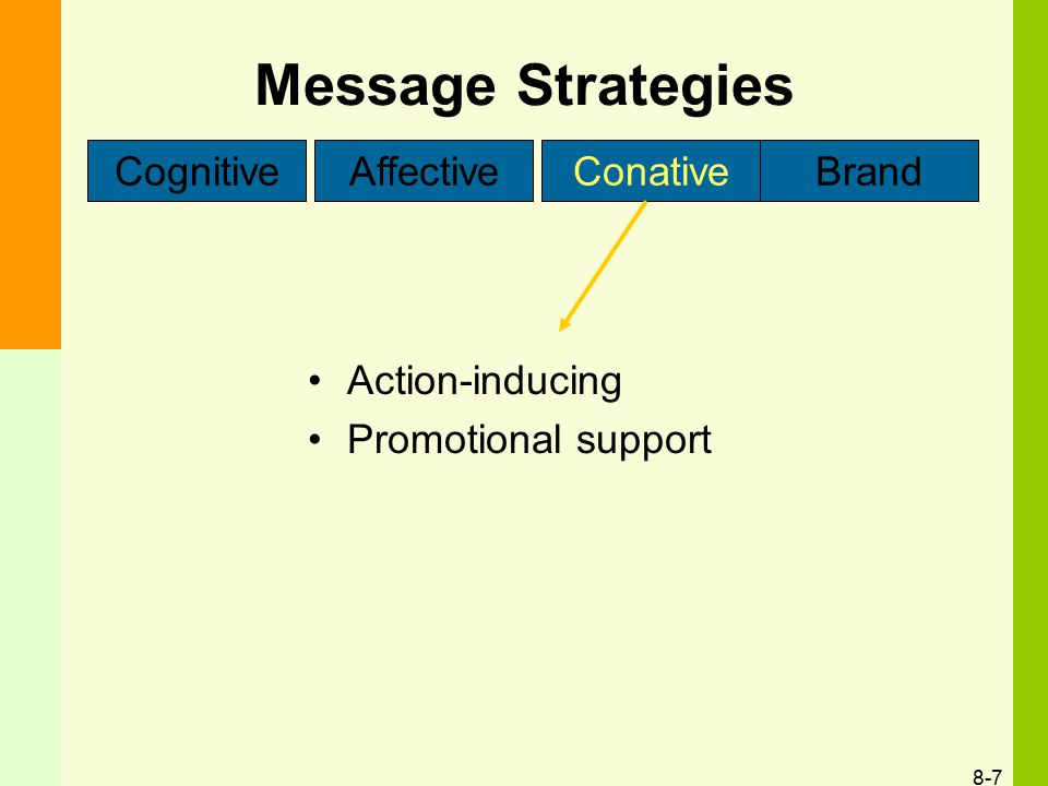 Message Strategies Cognitive Affective Conative Brand Action-inducing