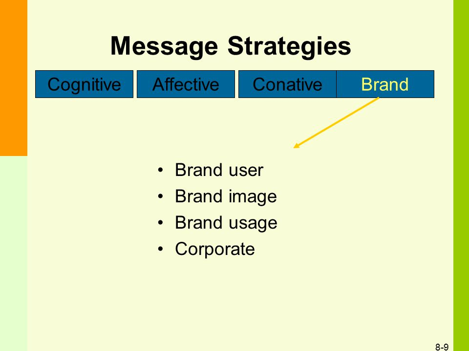 Message Strategies Cognitive Affective Conative Brand Brand user