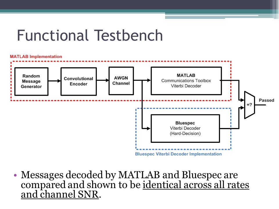 Functional Testbench Messages decoded by MATLAB and Bluespec are compared and shown to be identical across all rates and channel SNR.