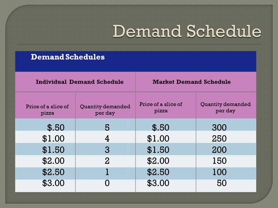 Economics Supply And Demand Ppt Video Online Download. Individual Demand Schedule Market. Worksheet. Demand Schedule Worksheet At Clickcart.co
