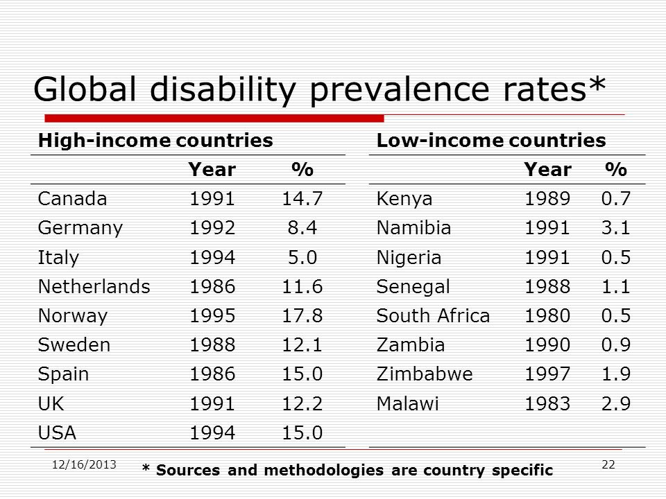 Global disability prevalence rates*