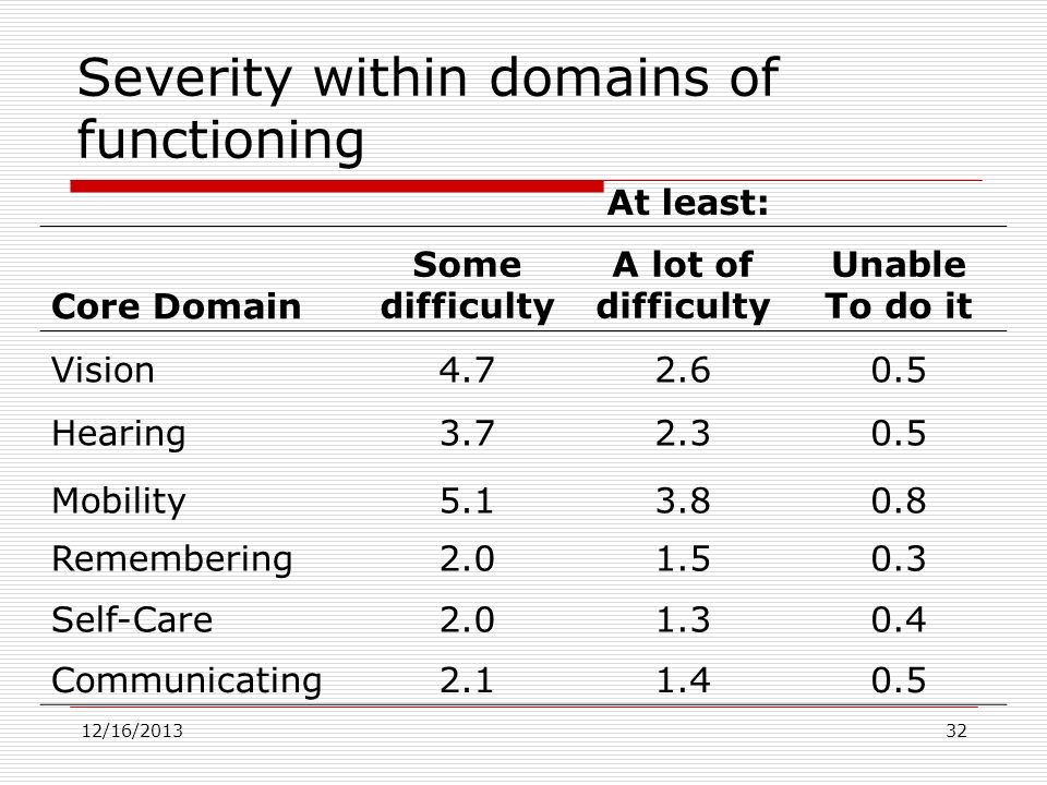 Severity within domains of functioning